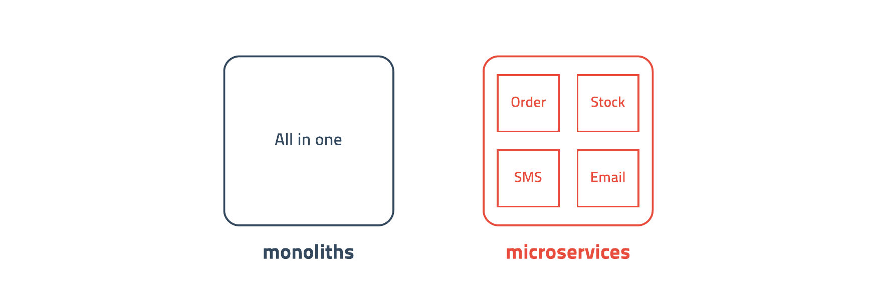 monoliths / microservices