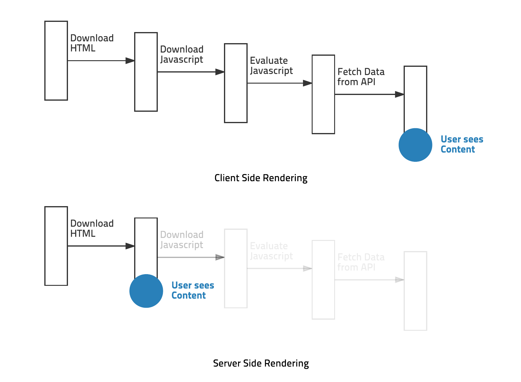 Client vs Server rendering from airbnb