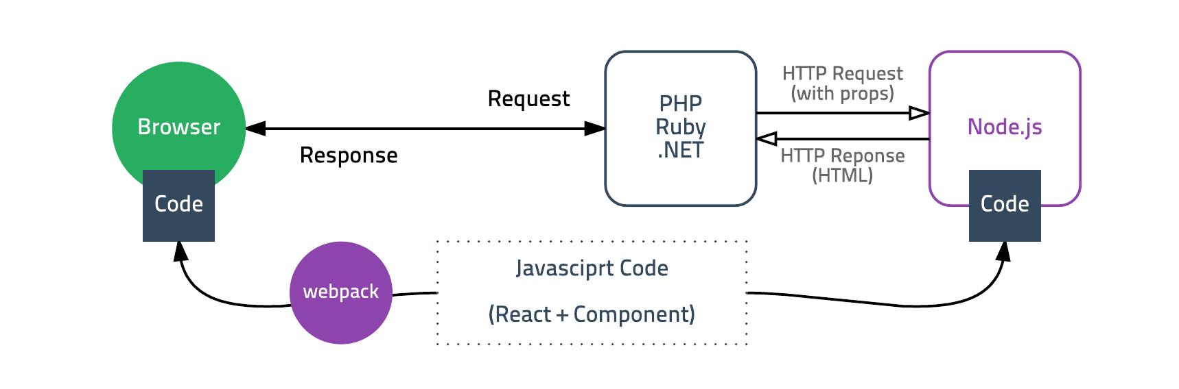 Node.js render server