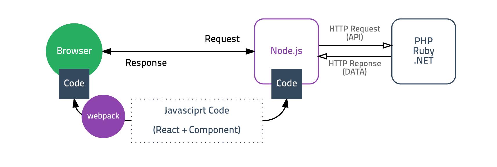 Node.js frontend server