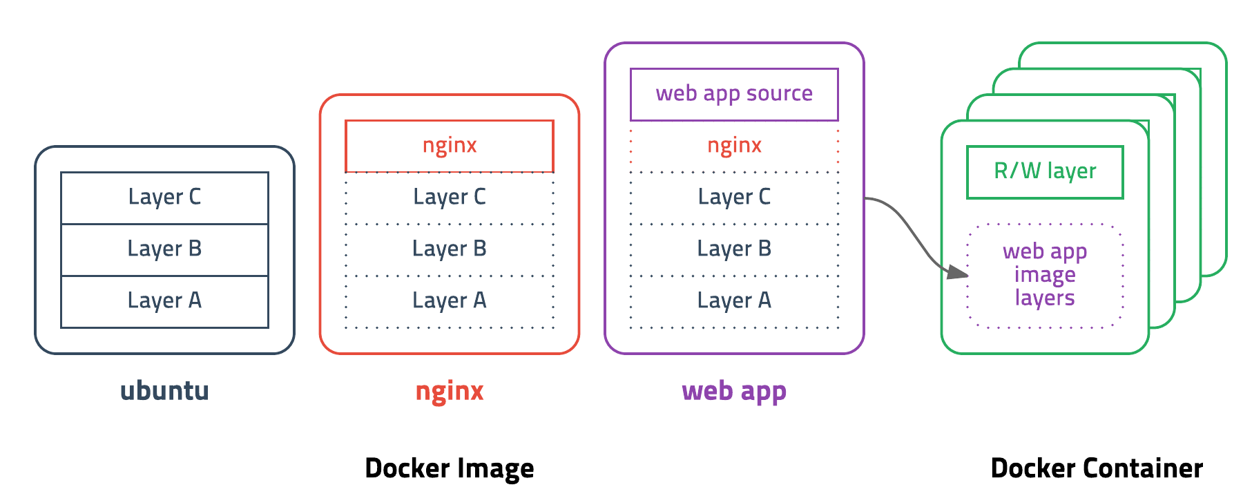 Docker Layer
