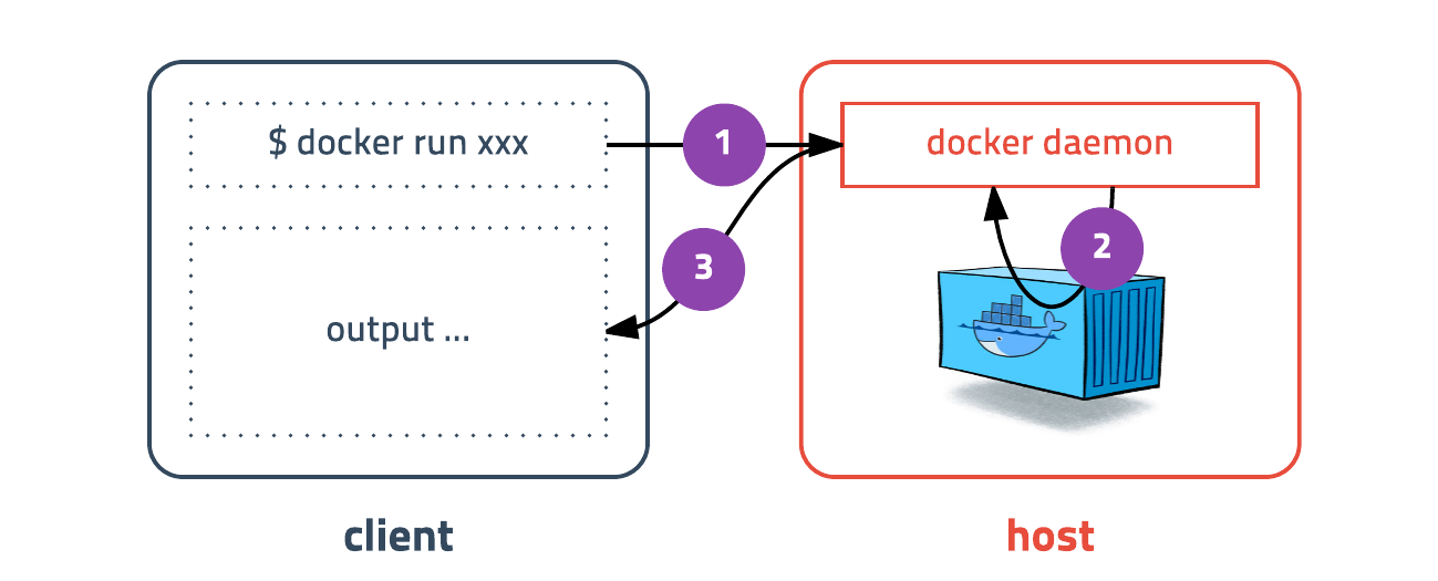 docker client-host