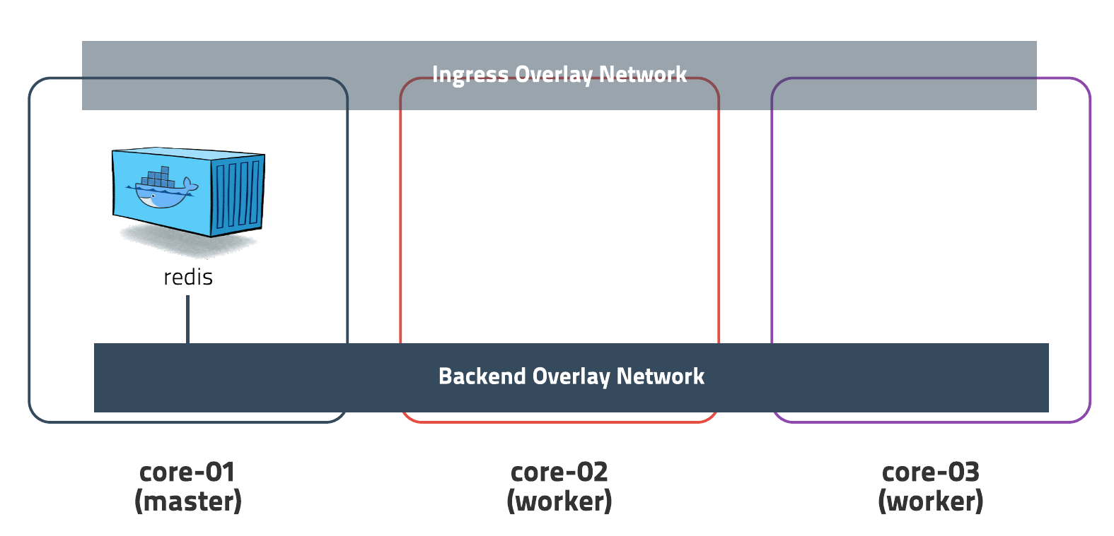 redis with overlay network